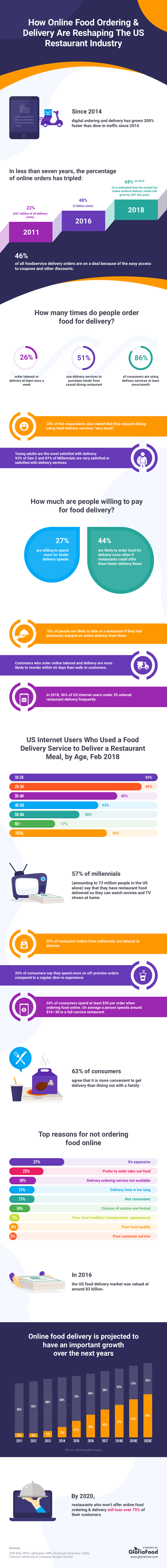 Online Food Delivery Statistics [Infographic] | GloriaFood Blog