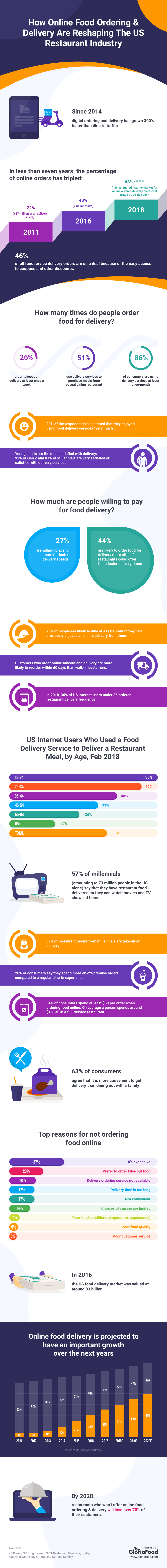 restaurant delivery statistics: discover how many order people order home delivery food online