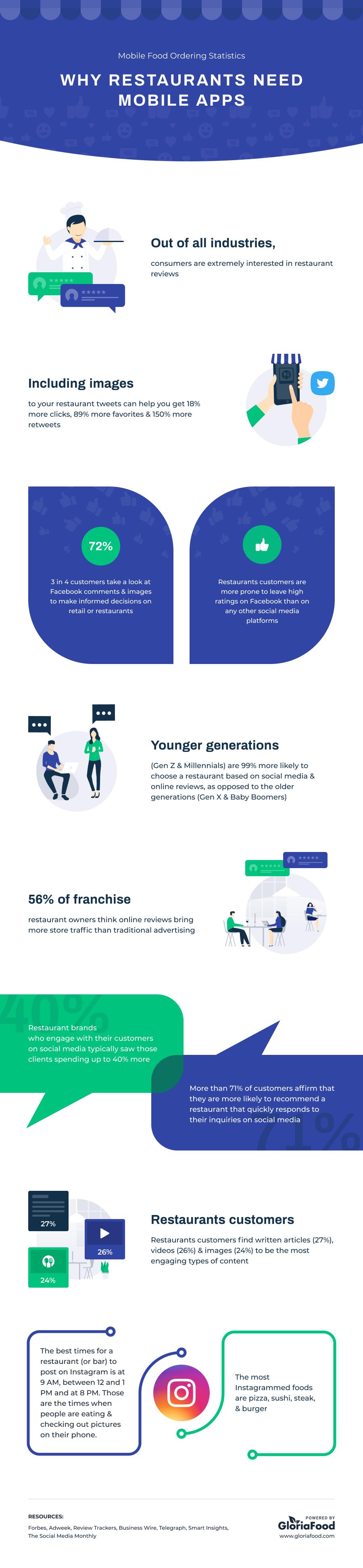 social media restaurant statistics